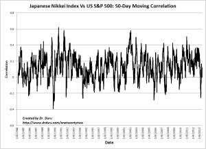 Japanese Nikkei Index Vs US S&P 500: 50-Day Moving Correlation