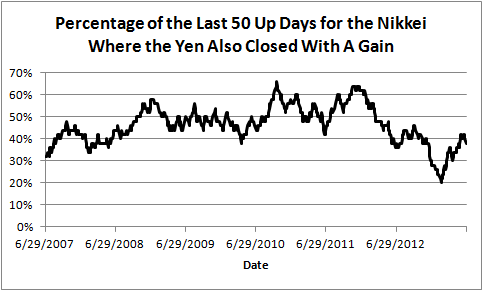 Percentage of the Last 50 Up Days for the Nikkei Where the Yen Also Closed With A Gain