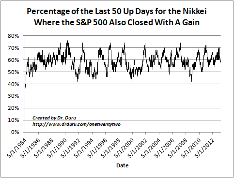 Percentage of the Last 50 Up Days for the Nikkei Where the S&P 500 Also Closed With A Gain