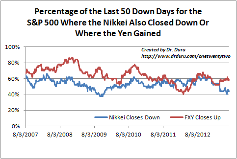 Percentage of the Last 50 Down Days for the S&P 500 Where the Nikkei Also Closed Down Or Where the Yen Gained
