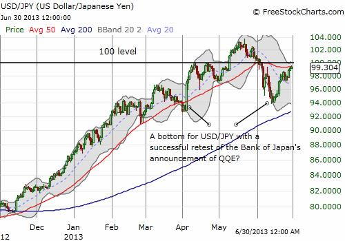 USD/JPY battles with resistance converging at the 50-day moving average (DMA) and the 100 level