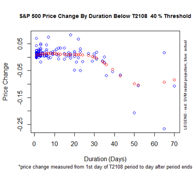 S&P 500 Price Change By Duration Below the T2108 40% Threshold
