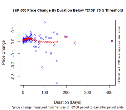 S&P 500 Price Change By Duration Below the T2108 70% Threshold