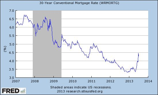 U.S. 30-Year Conventional Mortgage Rate (weekly, ending Thursdays)