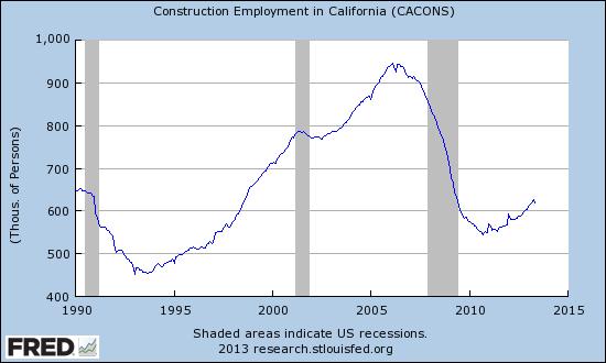 Construction Employment in California (Seasonally Adjusted)