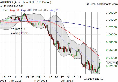 Just a relief rally for the Australian dollar?