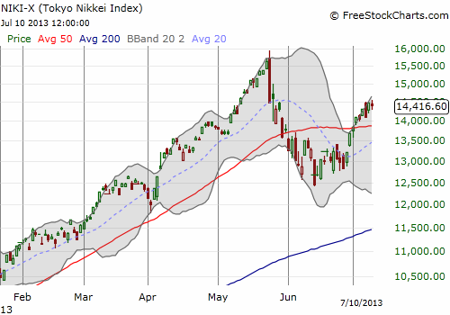 The bear market for the Nikkei has already ended with a fresh breakout above its 50DMA