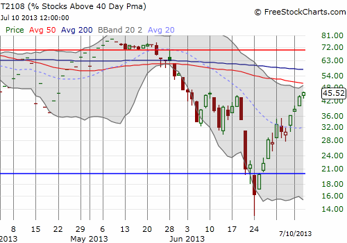 T2108 has been particularly strong since bouncing from oversold conditions