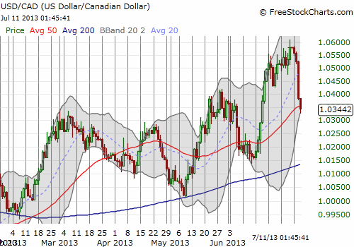 USD/CAD goes from strength to weakness in a heartbeat