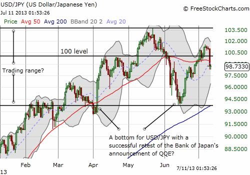 Wide churn in USD/JPY since the Bank of Japan's QQE