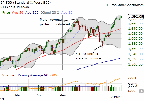 The S&P 500 continues to flaunt its bullish credentials