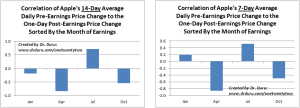 Correlation of Apple's 14 and 7-Day Average Daily Pre-Earnings Price Change to the One-Day Post-Earnings Price Change Sorted By the Month of Earnings