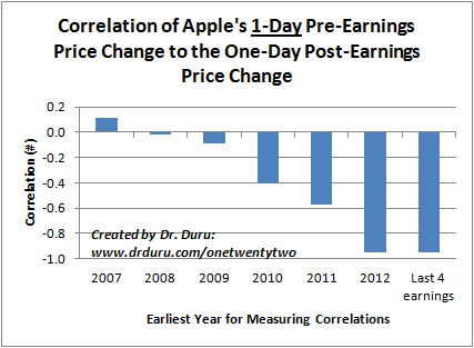 Correlation of Apple's 1-Day Pre-Earnings Price Change to the One-Day Post-Earnings Price Change