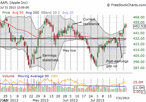 AAPL's bounce from the 50DMA stalls at clear resistance
