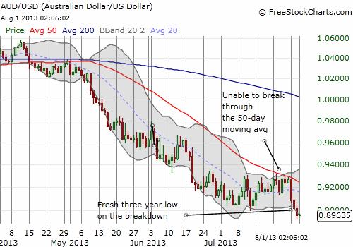 The RBA is getting its wish: a weaker Australian dollar!