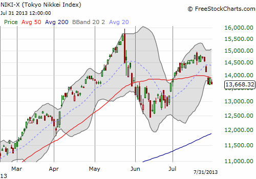 The Nikkei is now sagging off recent highs
