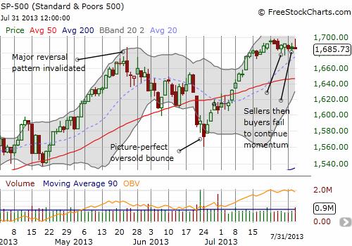 The S&P 500 churns along