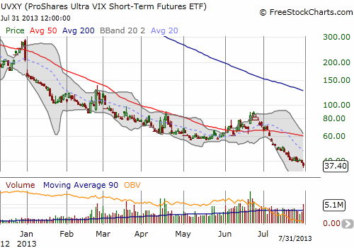 The fear trade continues to collapse in UVXY