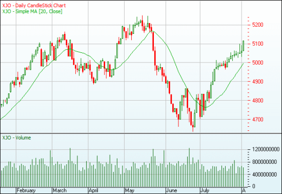 The Australian stock market (S&P/ASX 200) rebounded in July and the rally seems to be accelerating now