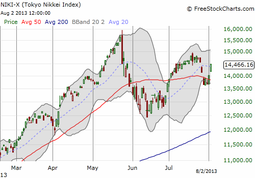 The Nikkei rebounds
