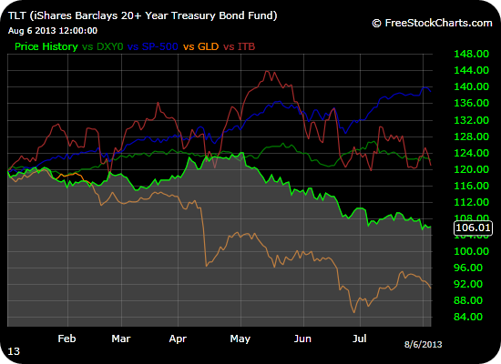 A mixed collection of partners that are supposed to to be impacted by higher interest rates