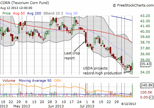 CORN reacts to latest USDA report with a bounce from all-time lows