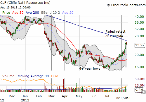 Cliffs neatly fails at strong 200DMA resistance