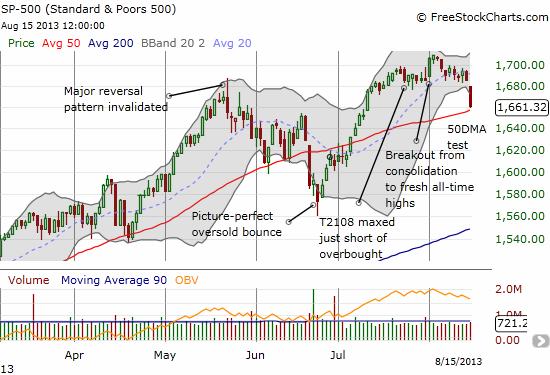 The S&P 500 hits a brick wall