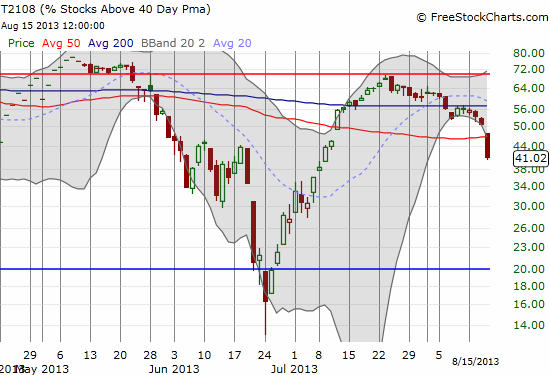 T2108 has steadily dropped since late July's flirtation with overbought levels