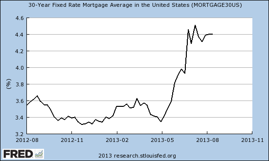 30-Year Fixed Rate Mortgage Average in the U.S. Since August, 2012