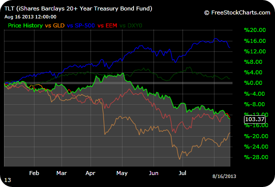 TLT continues its decline from May even as other supposedly related indicators switch directions
