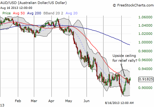 The Australian dollar's relief rally stalls: the end or the pause that refreshes?
