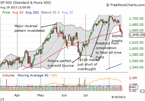 The S&P 500 officially breaks down