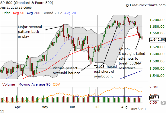 The S&P 500 is an index on edge