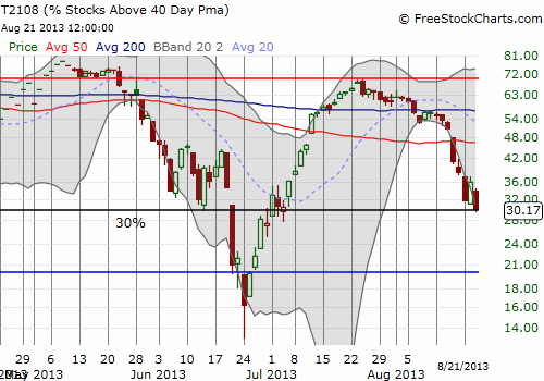 T2108 is also on the edge as it tries to hold onto the 30% level