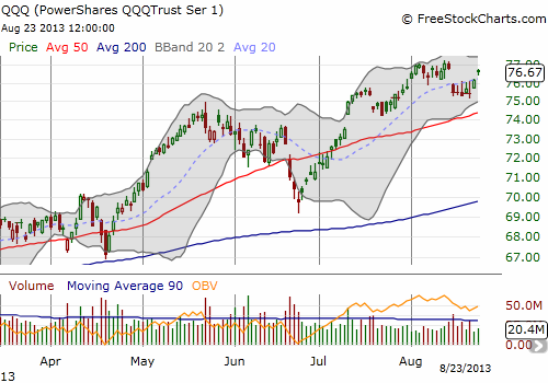 QQQ fills the gap and looks ready to continue its run