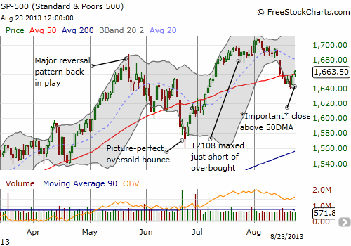 S&P 500 pushes above its 50DMA again