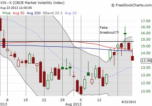 The VIX breaks down back below the critical pivot point