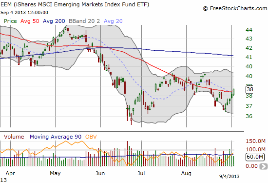 EEM surges through 50DMA resistance but remains in a downtrend