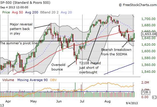 The S&P 500 surges again as a retest of 50DMA resistance looms