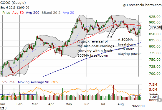 Google struggles with its 50DMA