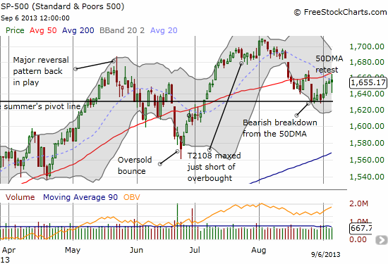 The S&P 500 is now knocking on the door of upward 50DMA resistance