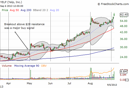 Yelp rides a strong uptrend marked by ALL three of its major DMAs (20, 50, and 200)