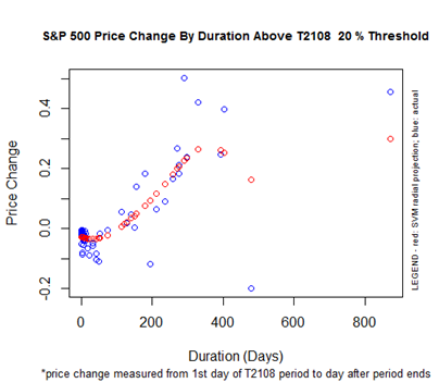 S&P 500 Price Change By Duration Above the T2108 20% Threshold