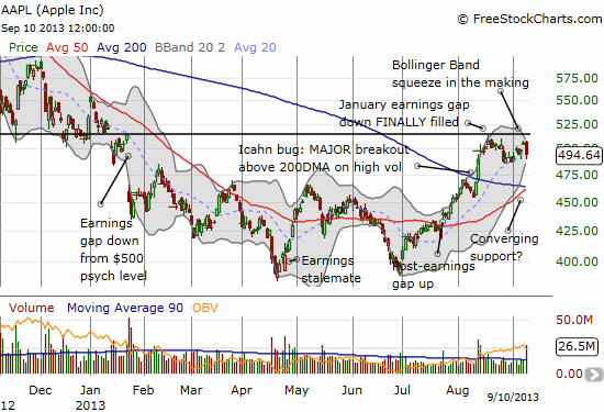 A major Bollinger Band squeeze is likely underway with bullish undertones