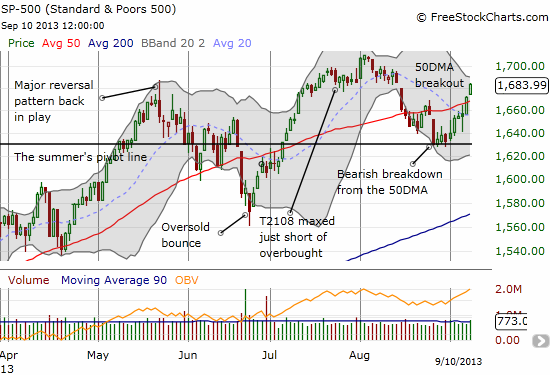 The S&P 500 breaks out again