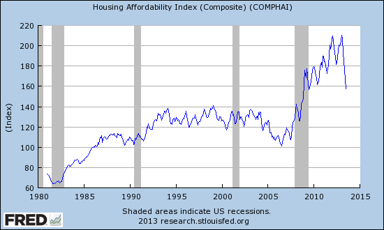 Housing affordability has plunged this year at a dramatic pace