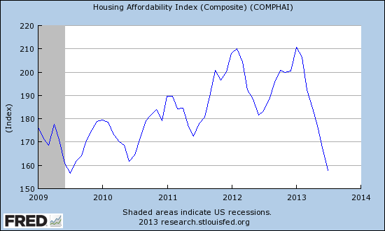 Housing affordability has returned to levels last seen coming out of the recession