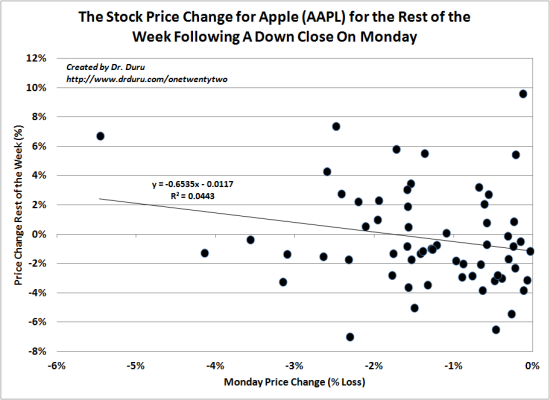 The Stock Price Change for Apple (AAPL) for the Rest of the Week Following A Down Close On Monday