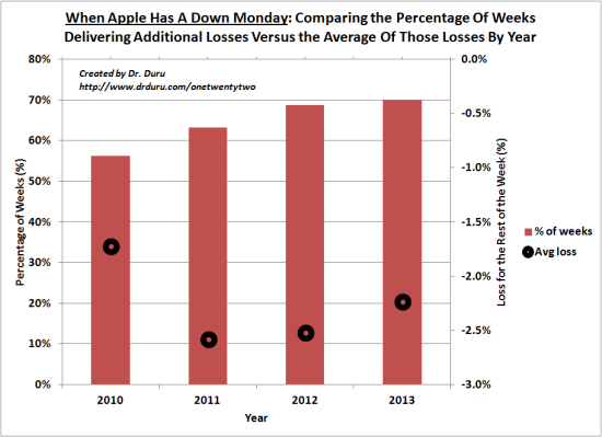 When Apple Has A Down Monday: Comparing the Percentage Of Weeks Delivering Additional Losses Versus the Average Of Those Losses By Year